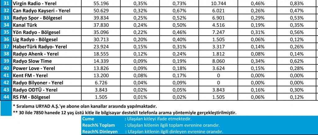Mart 2016 Radyo Reyting Sonuçları
