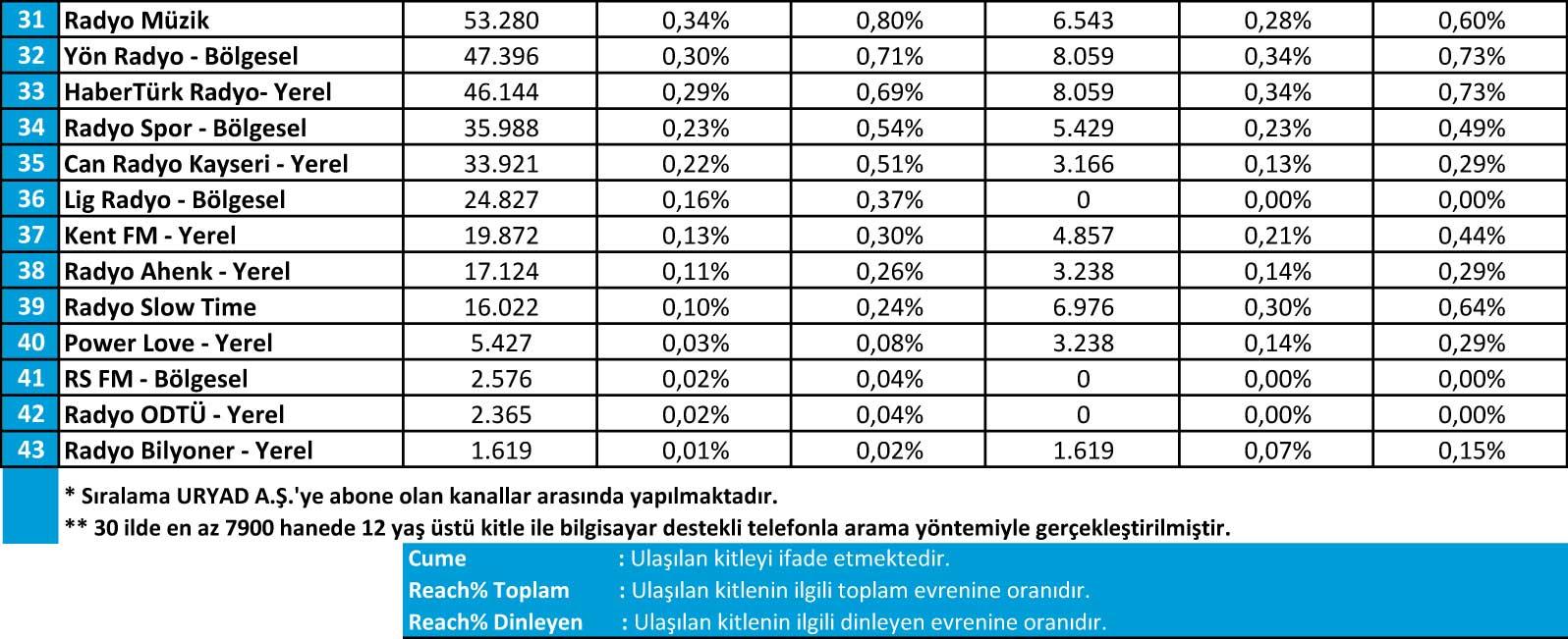 Temmuz 2016 Radyo Reyting Sonuçları