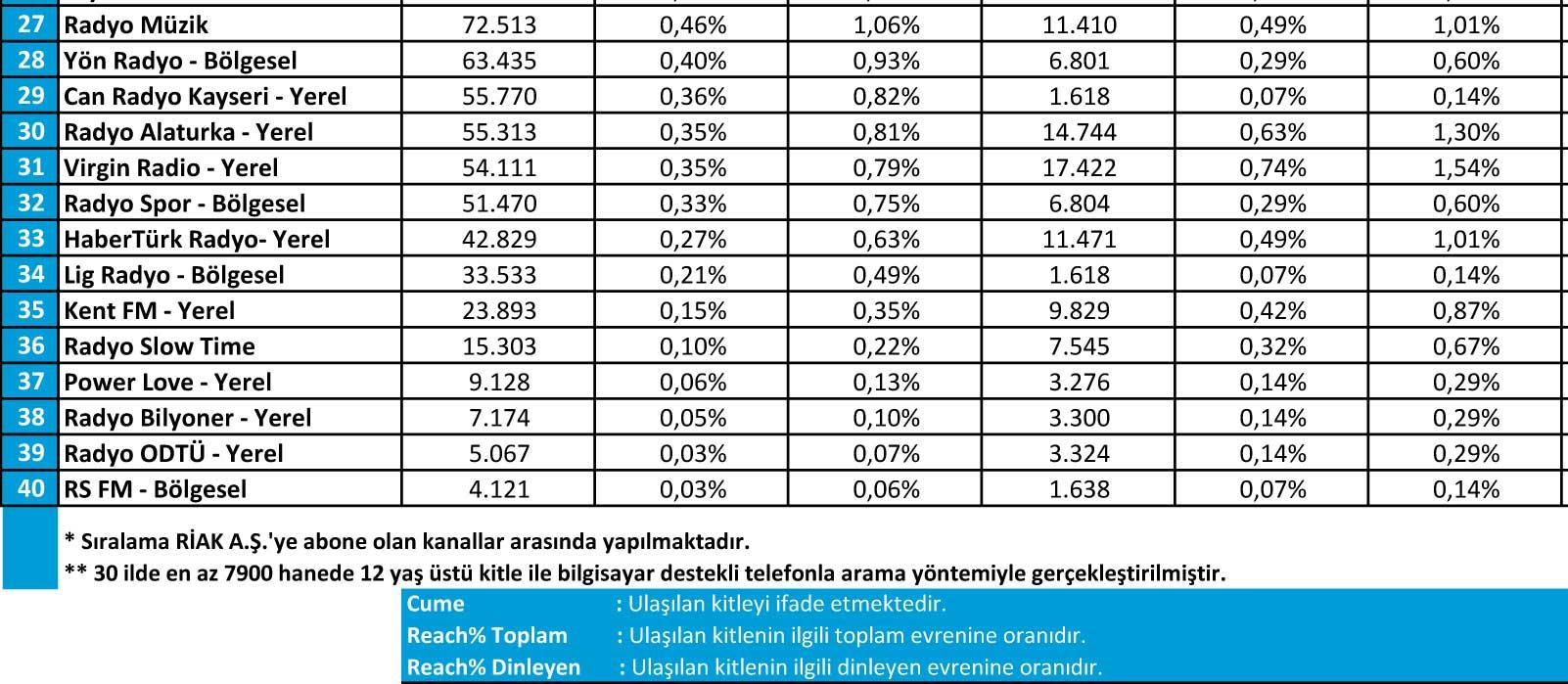 Eylül 2016 Radyo Reyting Sonuçları