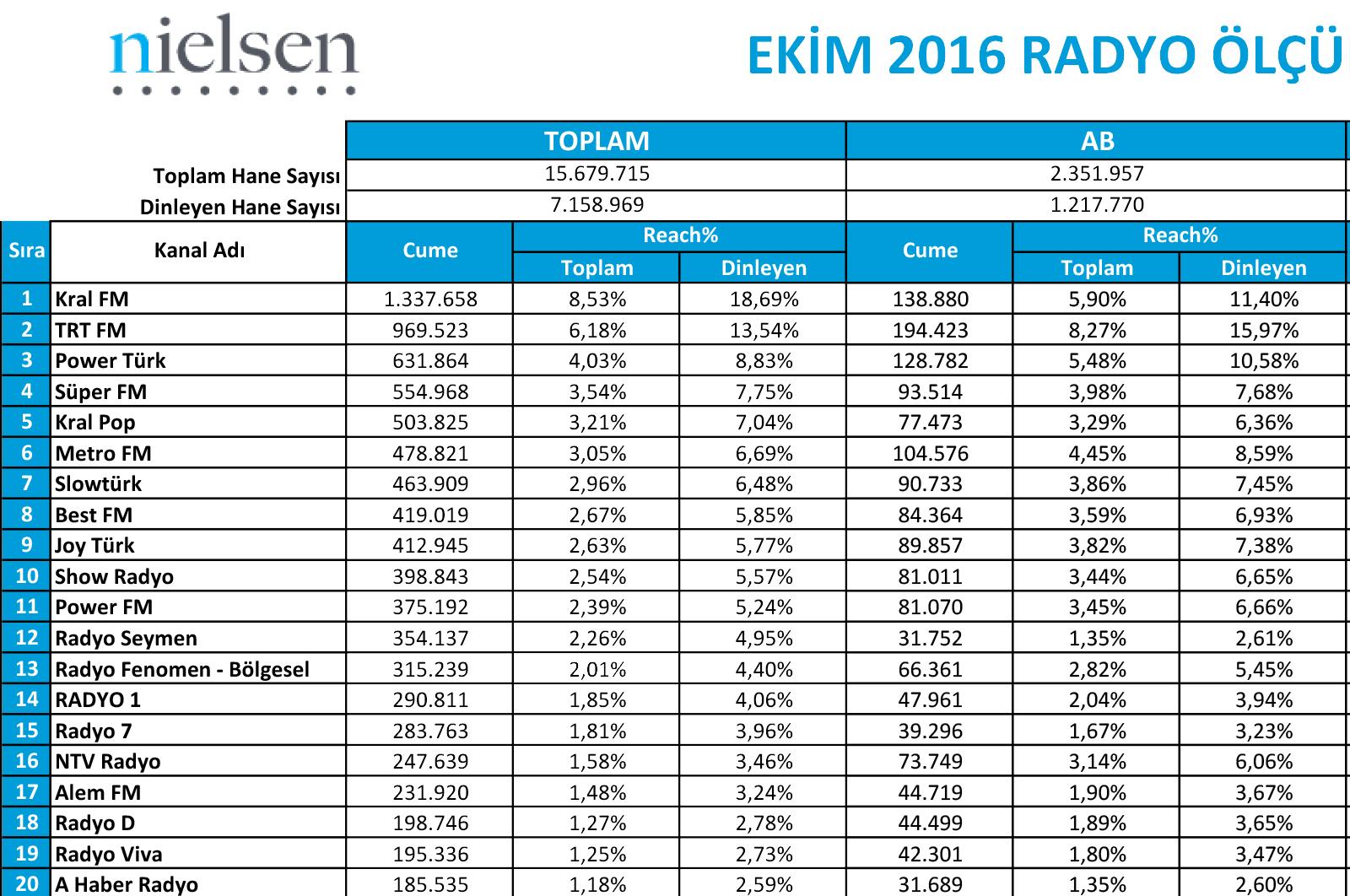 Ekim 2016 Radyo Reyting Sonuçları!