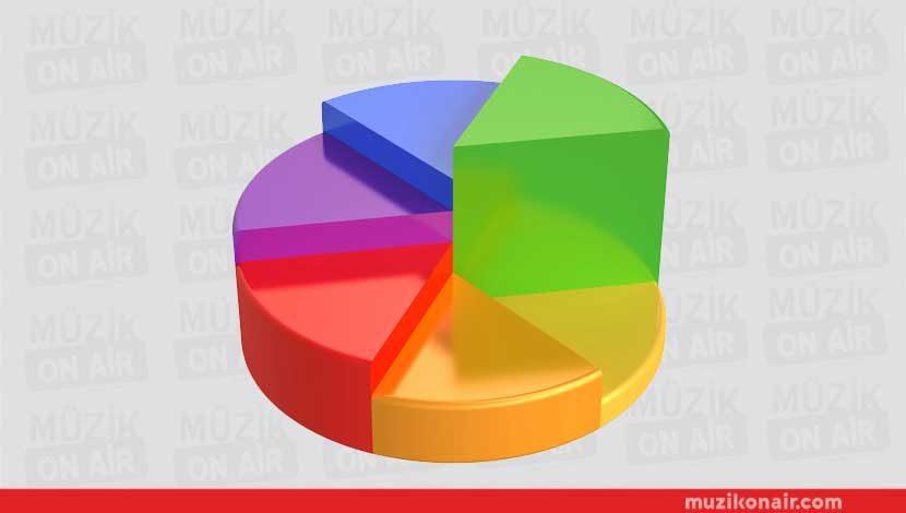Mayıs 2017 Radyo Reyting Sonuçları Belli Oldu!..