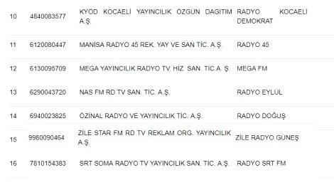 RTÜK, 16 Radyo Kanalını Kapattı!..