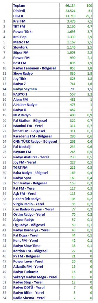 Aralık 2017 Radyo Reyting Sonuçları Açıklandı!..
