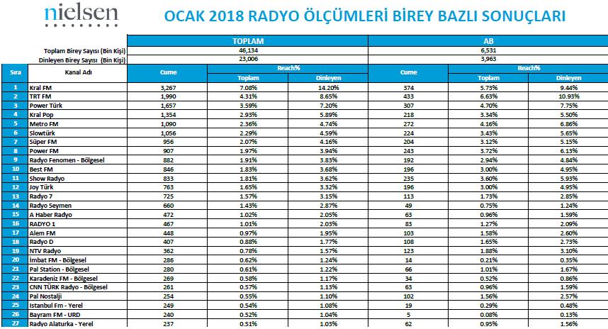 Ocak 2018 Radyo Reyting Sonuçları!..
