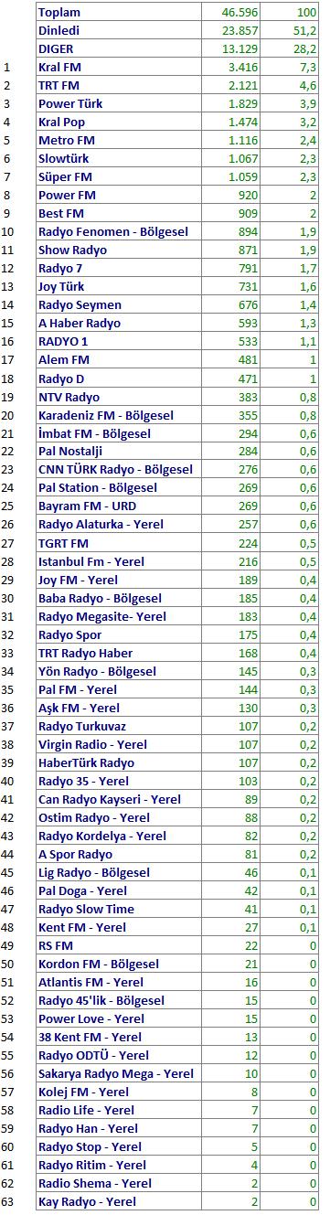 Mart 2018 Radyo Reyting Sonuçları!..