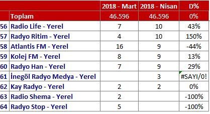 Nisan 2018 Radyo Reyting Sonuçları!..