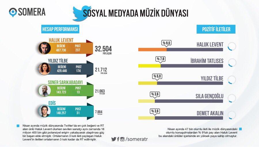 Nisan Ayı Sosyal Medya Fatihi Haluk Levent Oldu!..