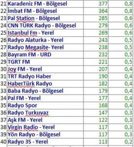 Mayıs 2018 Radyo Reyting Sonuçları Açıklandı!..