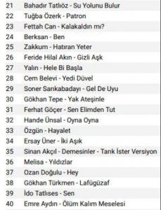 İşte Geçtiğimiz Hafta Radyolarda En Çok Çalan 40 Şarkı!..