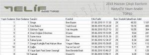 Telifmetre Haziran Ayı Top10 Listesi Belli Oldu!..