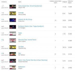 Youtube'da En Çok İzlenen Şarkılar Belli Oldu!..
