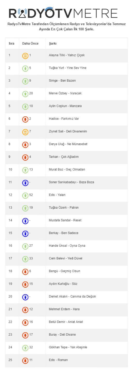 Temmuz Ayında En Çok Dinlenen 100 Şarkı!..