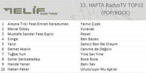 Telifmetre 33. Hafta Top 10 Listesi Yayınlandı!..