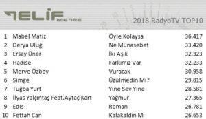 2018 Yılında Radyolarda En Çok Hangi Şarkılar Çalındı?