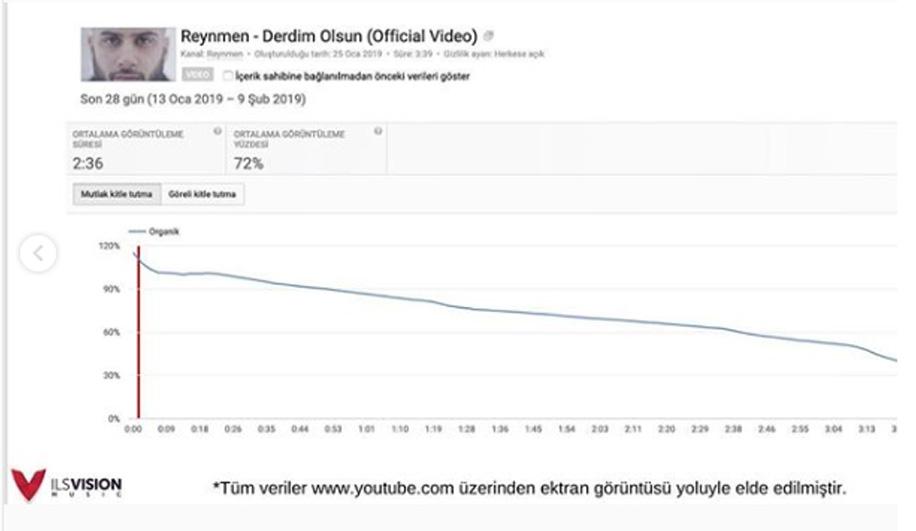 Fake İddialarına Reynmen'in Şirketinden İstatistikli Cevap