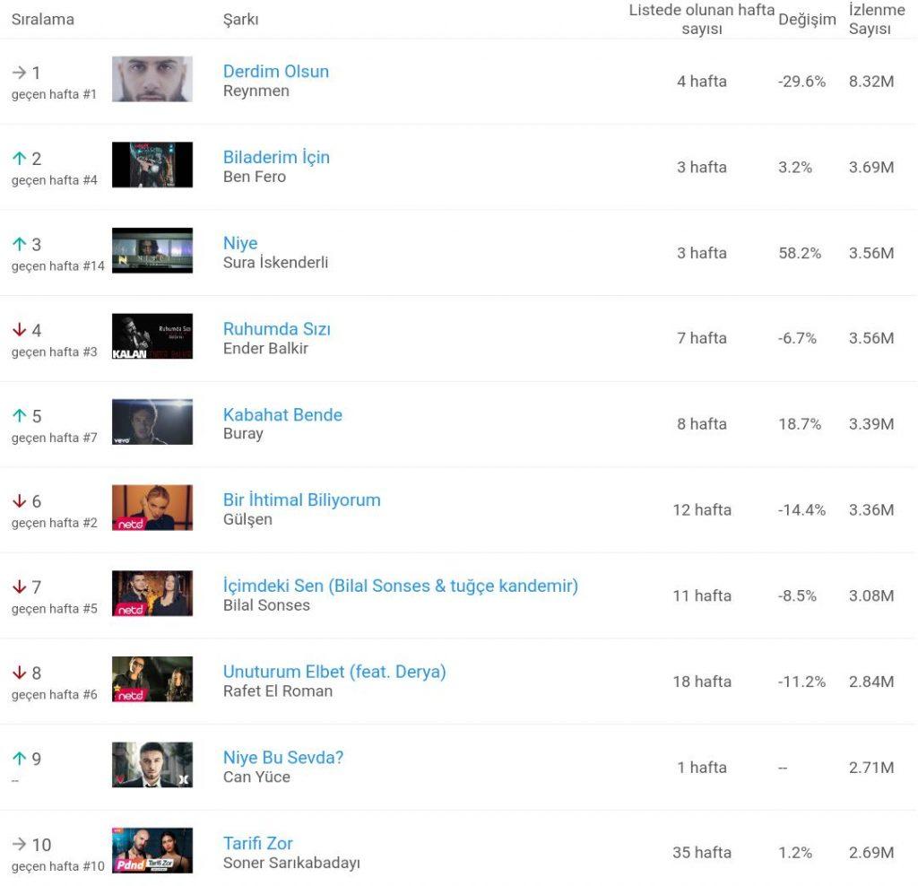 Youtube En Çok İzlenenler Listesi Şaşırttı