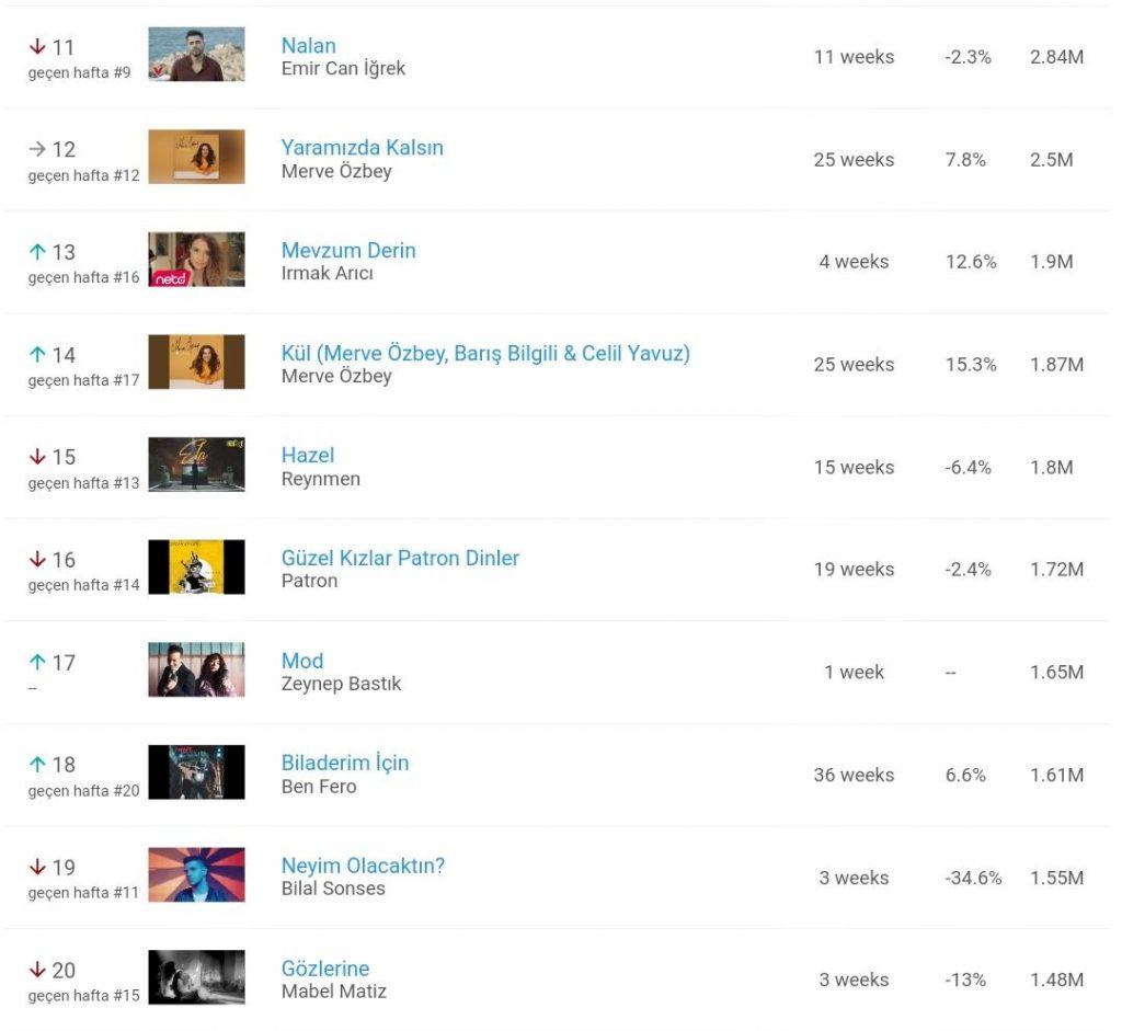 Geçtiğimiz Hafta Youtube'da En Çok Hangi Şarkılar Dinlendi?