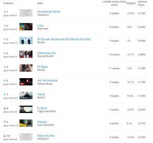 YouTube'da En Çok Hangi Şarkıcılar Dinlendi? Rekoru Kim Kırdı?