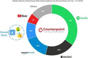 2019'un Lider Çevrimiçi Müzik Platformu Belli Oldu
