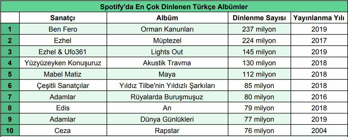 İşte Spotify'da Tüm Zamanların En Çok Dinlenen Türkçe Albümleri